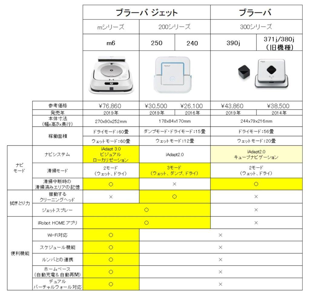 ブラーバジェット/ブラーバ機種比較表