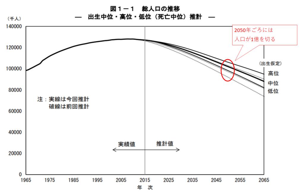日本の総人口推移2015年版