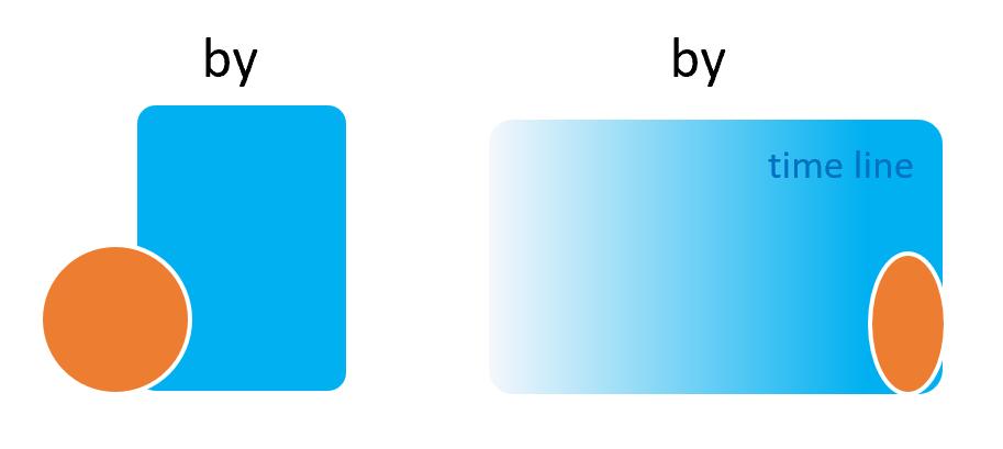 前置詞byの基本イメージ