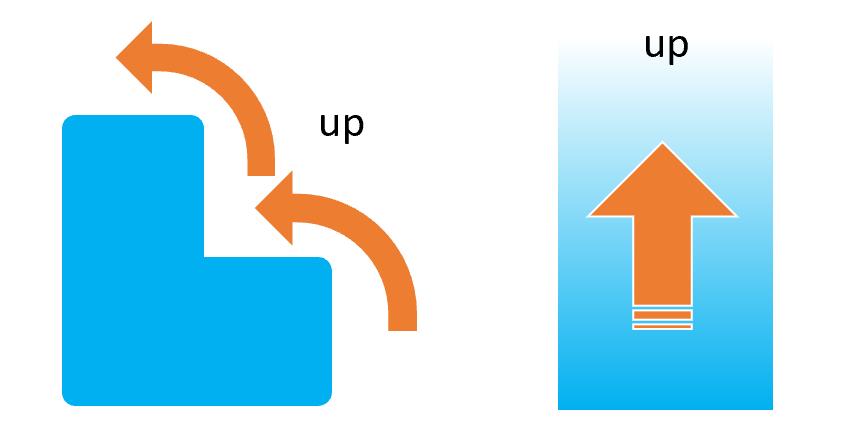 前置詞upの基本イメージ