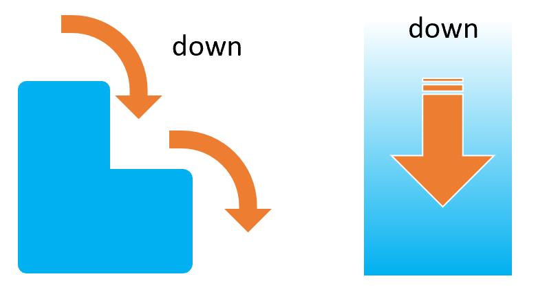 前置詞downの基本イメージ