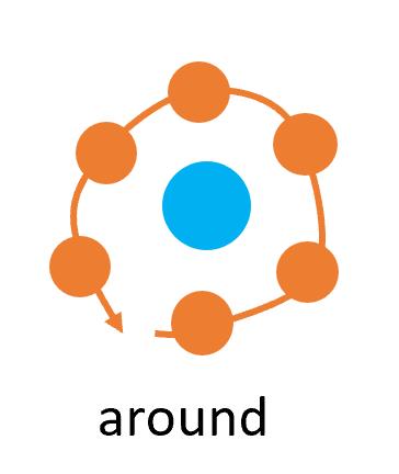 前置詞aroundの基本イメージ