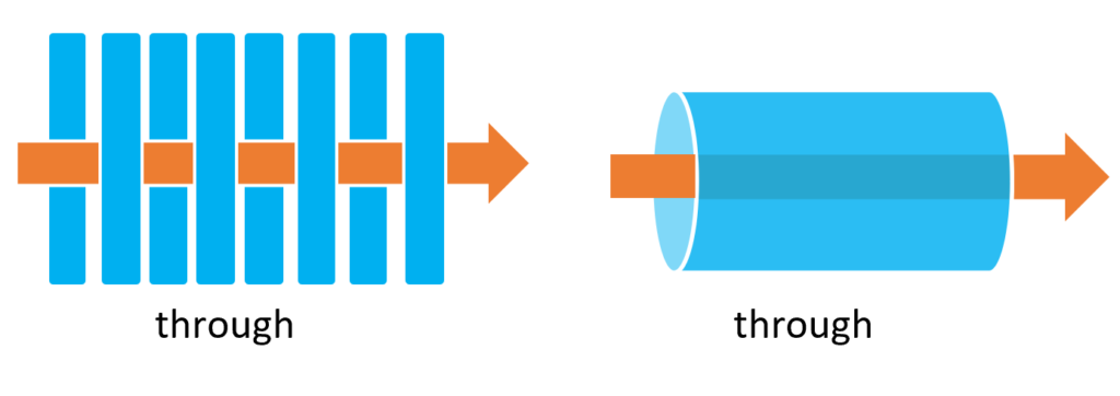 前置詞throughの基本イメージ