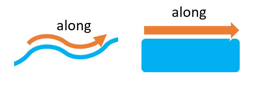前置詞alongの基本イメージ