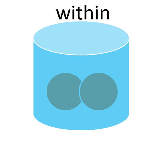 前置詞withinの基本イメージ