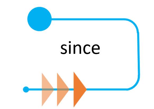 前置詞sinceの基本イメージ