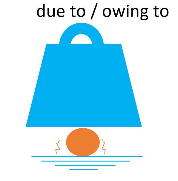 前置詞due to / owing toの基本イメージ