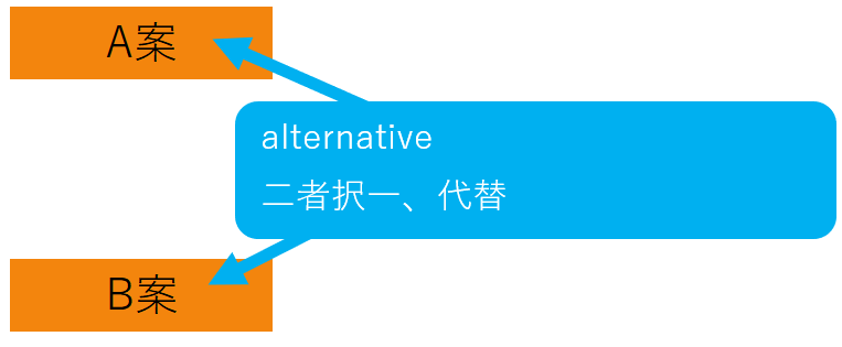 alternativeの脳内イメージ