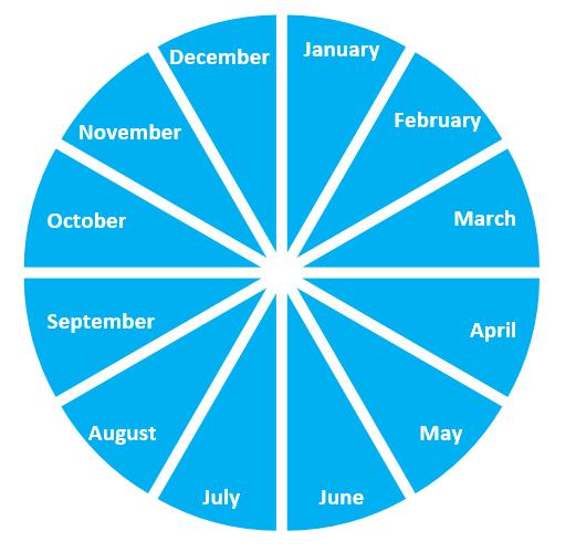 前置詞inの時間イメージ