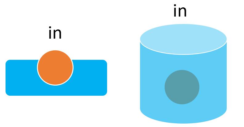 前置詞inの基本イメージ
