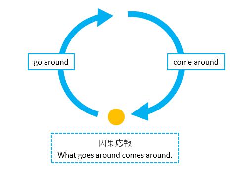 英語「因果応報」イメージ化